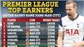 Đến Man City, Kane sẽ nhận lương kỷ lục tại Premier League