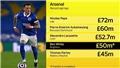 Arsenal đạt thỏa thuận mua trung vệ tuyển Anh với giá 50 triệu bảng