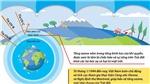 Bảo vệ tầng ozone, giữ gìn môi trường sống của nhân loại