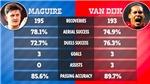 Chuyển nhượng MU: Đầu tư đi, Maguire giỏi không thua Van Dijk!