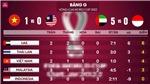 Bảng xếp hạng bảng G vòng loại WC 2022: BXH bóng đá Việt Nam tại World Cup 2022