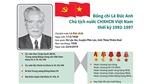 Quá trình công tác của nguyên Chủ tịch nước Lê Đức Anh