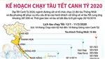Đồ hoạ: Kế hoạch chạy tàu Tết Canh Tý 2020