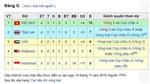 Bảng xếp hạng bảng G vòng loại World Cup 2022: Lịch thi đấu Việt Nam vs Thái Lan