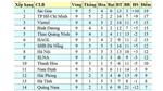 Bảng xếp hạng V-League 2020. BXH bóng đá Việt Nam vòng 10
