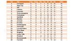 Bảng xếp hạng V-League 2020. Kết quả cuộc đua trụ hạng V-League