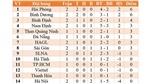 Bảng xếp hạng V-League 2021: Hải Phòng xây chắc ngôi đầu