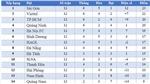 Bảng xếp hạngV-League 2020 vòng 13
