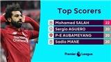Cuộc đua Giày Vàng: Salah và Aguero cạnh tranh khốc liệt không khác gì đua vô địch