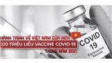 VIDEO: Hành trình về Việt Nam của hơn 120 triệu liều vaccine Covid-19 trong năm 2021