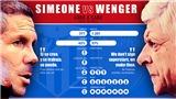 Simeone thay Wenger, Arsenal sẽ lột xác?