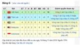 Bảng xếp hạng bảng G vòng loại World Cup 2022: Lịch thi đấu bóng đá Việt Nam vs Thái Lan