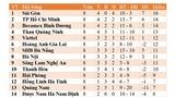Bảng xếp hạng V-League 2020 vòng 12