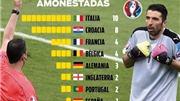 CẢNH BÁO: 10 cầu thủ Italy có nguy cơ bị treo giò nếu vào tứ kết