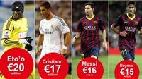 Messi thua kém Ronaldo về tiền lương