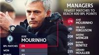 Mourinho không hối tiếc vì để Lampard ra đi