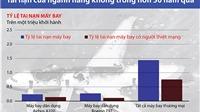 TIN ĐỒ HỌA: Tai nạn của ngành hàng không trong hơn 50 năm qua