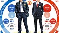 Man United: Van Gaal đã xóa mờ ký ức đau buồn và tuyệt vọng thời David Moyes