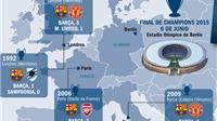 Barca từng vô địch Champions League ở London, Paris, Rome, và giờ là Berlin?
