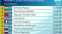 KỲ TÍCH: Ánh Viên giành HCĐ nội dung 200m hỗn hợp ở Cúp bơi lội thế giới