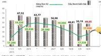 Xăng tăng 189 đồng/lít, Quỹ bình ổn xăng dầu của Petrolimex tăng 105 tỷ đồng