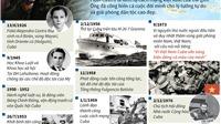 Đồ họa: Nhìn lại 90 năm cuộc đời oanh liệt của lãnh tụ Fidel Castro