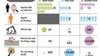 Đồ họa: Những con số thiệt hại do bão số 12