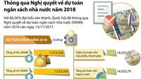 ĐỒ HỌA: Chi 1,5 triệu tỷ trong dự toán ngân sách nhà nước năm 2018