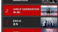 'Hangover' thành video K-pop được xem nhiều nhất trên YouTube