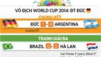 LỊCH THI ĐẤU VÀ LỊCH TRUYỀN HÌNH TRỰC TIẾP FIFA WORLD CUP 2014