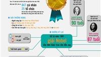 ĐỒ HỌA: Những điều thú vị xung quanh giải thưởng Nobel