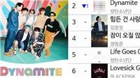 Đây là ca khúc đã hạ bệ 'Dynamite' của BTS trên BXH Melon