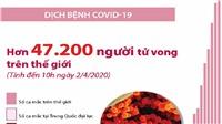 Hơn 47.200 người tử vong trên thế giới vì COVID-19