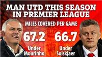 MU của Solskjaer chạy còn ít hơn so với thời Mourinho