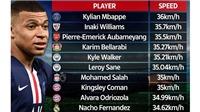 Top 10 cầu thủ nhanh nhất thế giới: Mbappe vô đối, Ronaldo, Messi mất tích