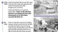 Đồ họa: Các mốc chính trong cuộc chiến đấu bảo vệ biên giới phía Bắc của Tổ quốc