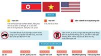 Đồ họa: Phân luồng bảo đảm an toàn giao thông phục vụ Hội nghị Thượng đỉnh Mỹ - Triều