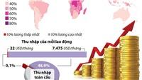 Gần 1/2 mức lương toàn cầu 'về tay' 10% lực lượng lao động