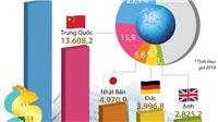 5 nền kinh tế hàng đầu Mỹ, Trung Quốc, Nhật Bản, Đức và Anh chiếm 50% GDP thế giới