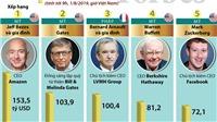 Ông chủ Amazon giữ vững ngôi vị giàu nhất thế giới, tỷ phú Phạm Nhật Vượng lọt top 200