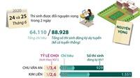 Kỳ thi tuyển sinh vào lớp 10: 15 trường có tỷ lệ 'chọi' cao nhất Hà Nội