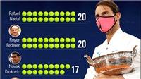 Federer, Nadal, Djokovic, và Serena Williams: Những món quà của Chúa