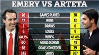 Arsenal: Arteta còn tệ hơn cả... Emery