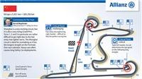Chinese Grand Prix, chặng thứ 1000 của F1