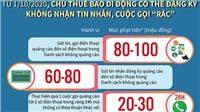 Hà Nội liên tiếp xử phạt các trường hợp thực hiện 'cuộc gọi rác'