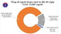 Sáng 11/10, không ca mắc mới, gần 16.000 người cách ly chống dịch COVID-19