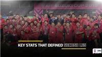 Thống kê chung kết lượt về AFF Cup 2018 cho thấy Việt Nam xứng đáng vô địch
