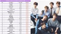 Thành viên BTS là sao Hàn nổi tiếng nhất Nhật Bản
