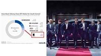 Tin  Kpop: BTS khiến fan há hốc khi đóng góp tỷ đô cho Hàn Quốc, YG bị chỉ trích vì chôn vùi tài năng 'gà nhà'