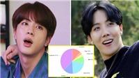 Cách chia line của BTS trong album mới: Vẫn là 'Jungkook và những người bạn'?